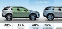 Land Rover RESTART кредит нового поколения