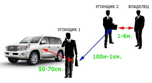 Схема угона автомобиля без ключа